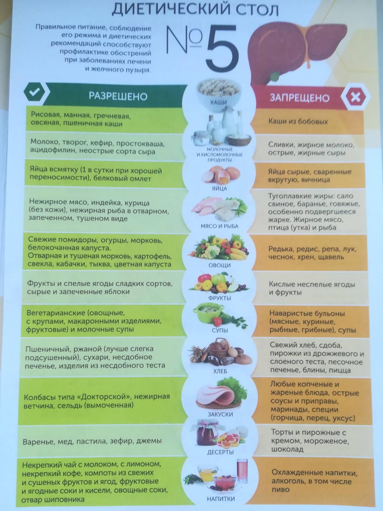 Диета №5п: примерное меню на неделю, рецепты блюд на каждый день