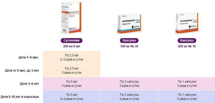 Энтерофурил для детей: подробный обзор препарата