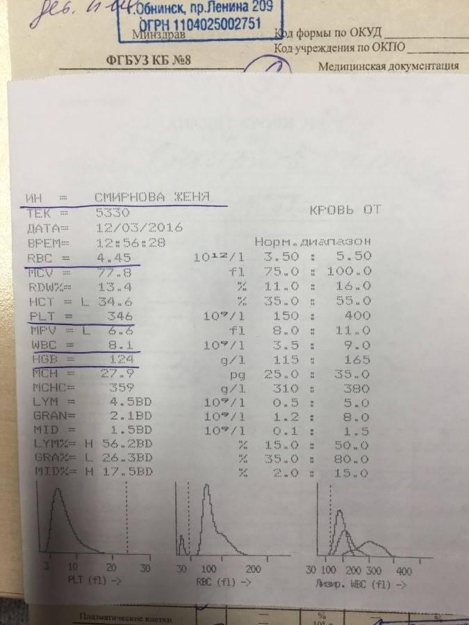 Атипичные мононуклеары в общем анализе крови