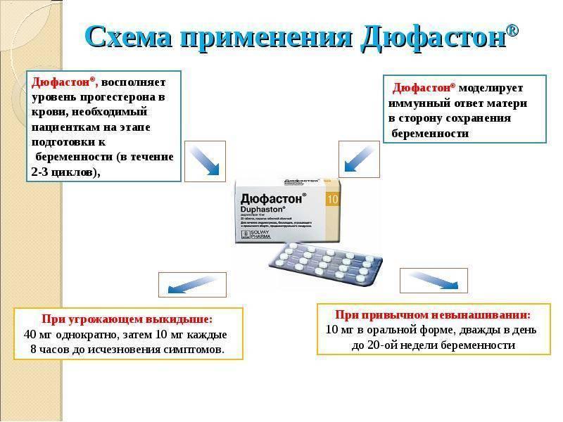Как забеременеть на дюфастоне: дозировка, схема приема, показания / mama66.ru