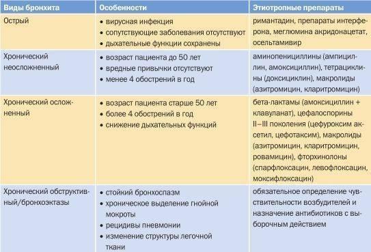 Хронический бронхит: классификация, причины, симптомы, лечение и профилактика