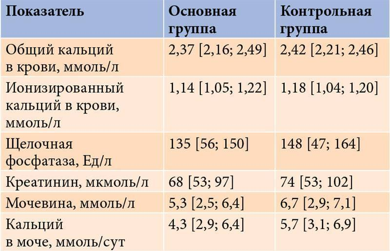 Норма кальция в крови у женщин,мужчин и детей по возрасту
