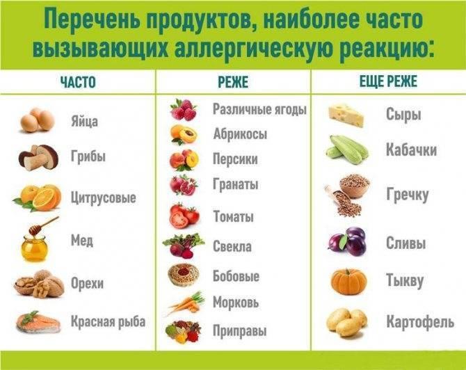Пищевая аллергия у детей как лечить или предотвратить. | woomy.ru
