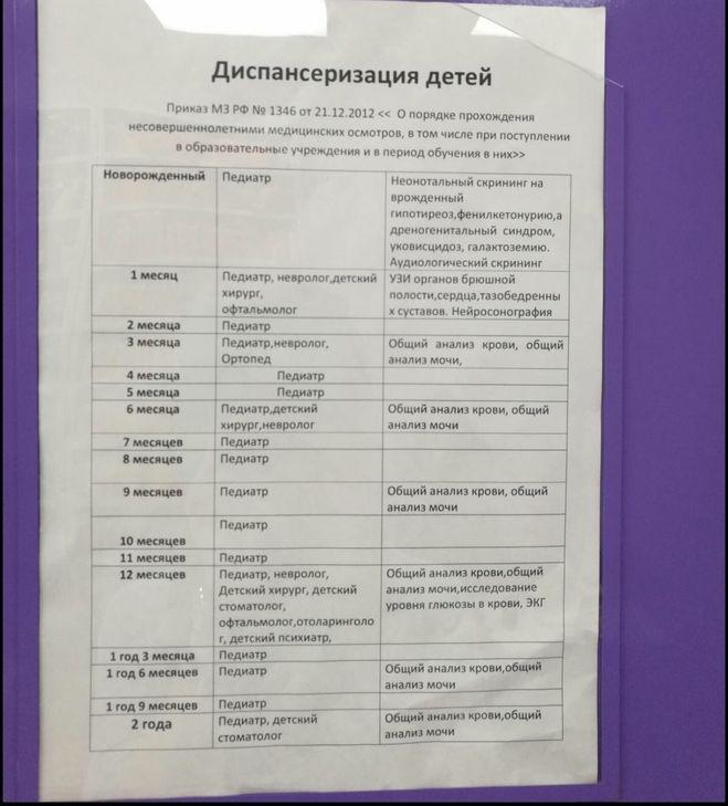 Полный перечень всех врачей, которых должен пройти грудничок на первом году жизни по месяцам