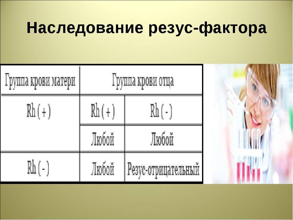 Определение группы-крови и резус-фактора человека, наследование от родителей и таблица совместимости