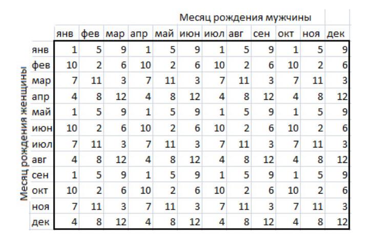 Как определить пол ребенка по народным приметам. 15 признаков!
