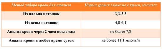 Норма сахара в крови при беременности - таблица, расшифровка