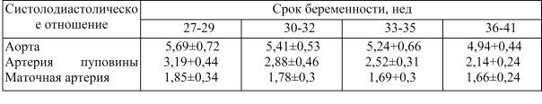 Допплерометрия для беременных: что это такое, показатели нормы кровотока, фото узи