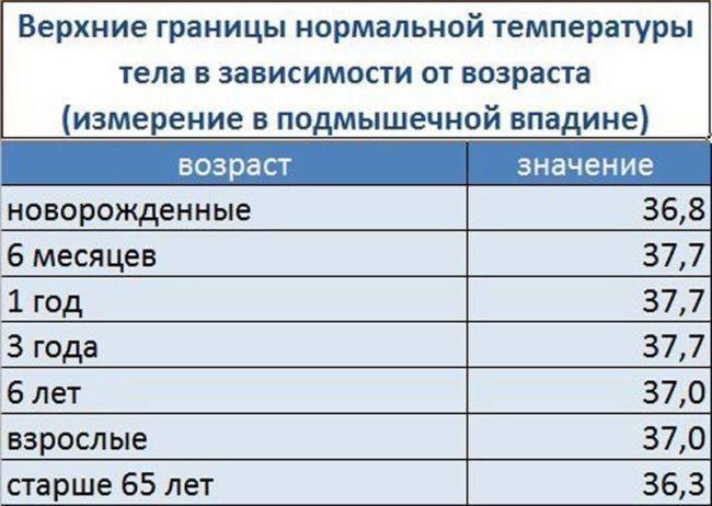 Температура 39 у ребёнка в 9, 10 или 11 месяцев без симптомов