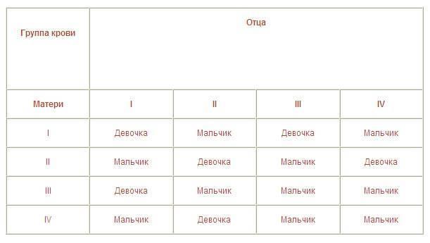Группа крови и резус-фактора ребенка от родителей - таблица наследования