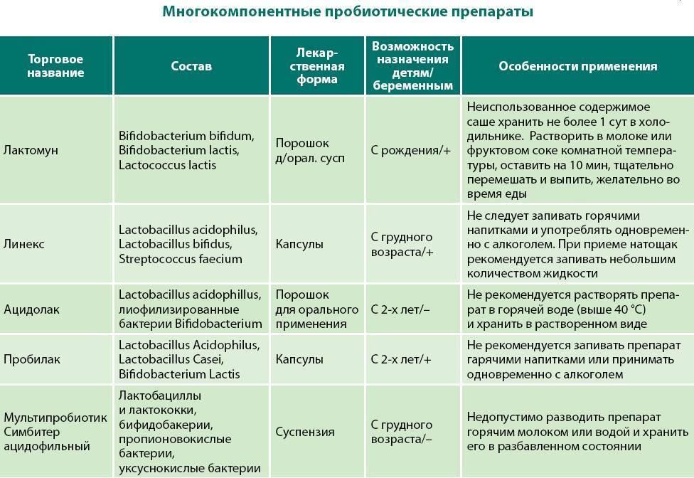 Чем опасны антибиотики для детей, как восстановить иммунитет и микрофлору кишечника после лечения?