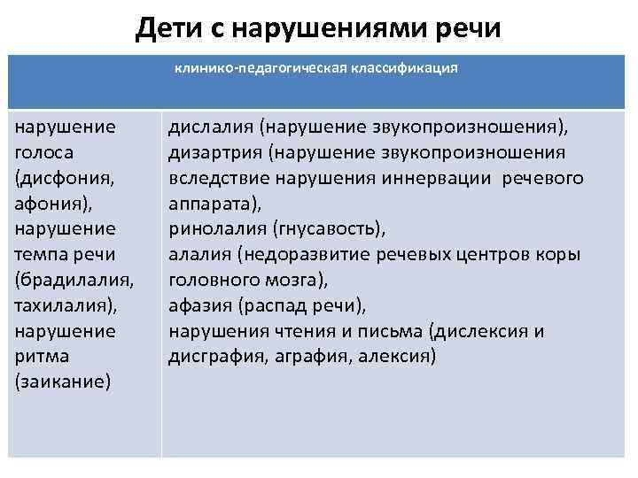 Дислалия                (косноязычие)