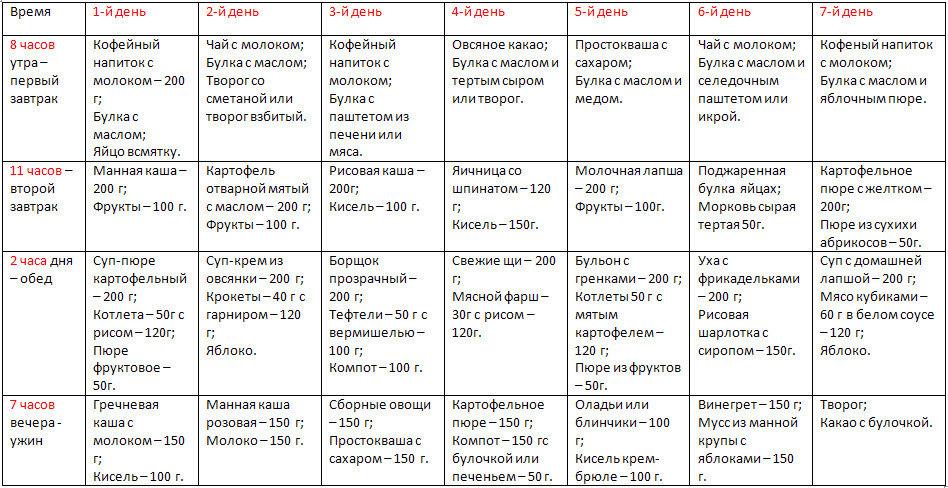 Питание ребенка в 1 год. рацион, режим, схема, меню на неделю, рецепты по месяцам, таблица продуктов. особенности питания с атопическим дерматитом