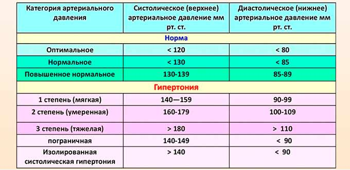 Роды при гипертонии: причины повышенного давления | vrednuga.ru