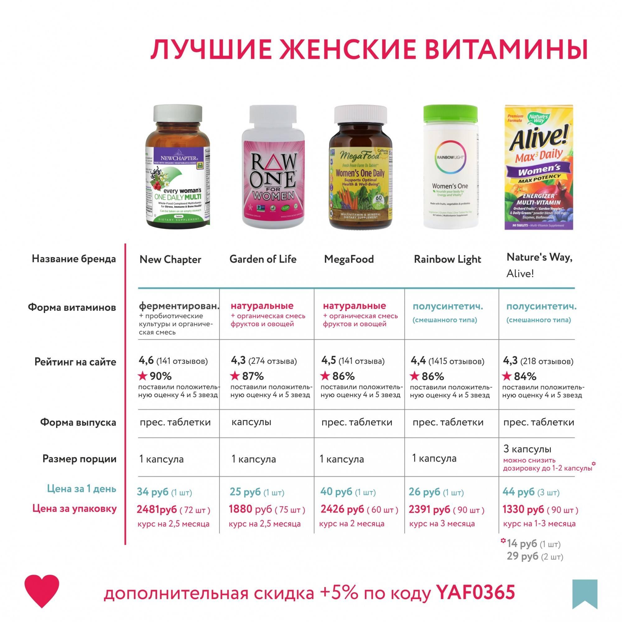 Какие витамины пить после родов для восстановления?