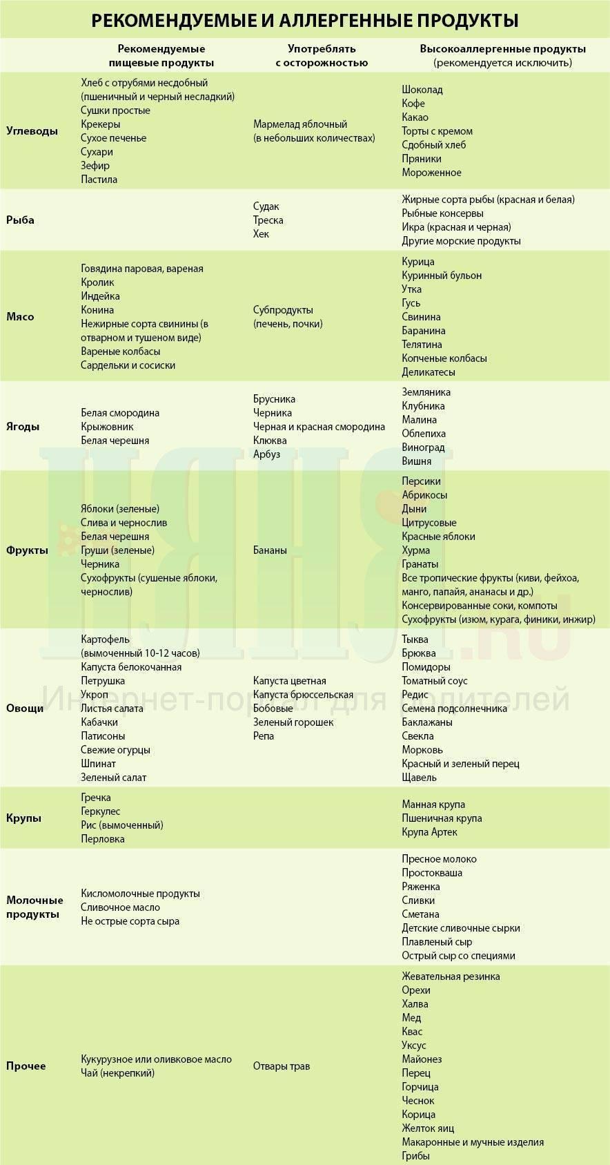 Гипоаллергенная диета для кормящих мам: список разрешенных продуктов