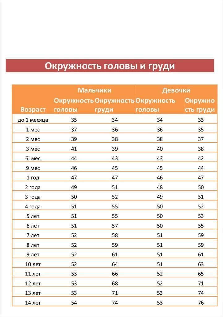 Таблица соотношение головы и грудной клетки у детей — про маму