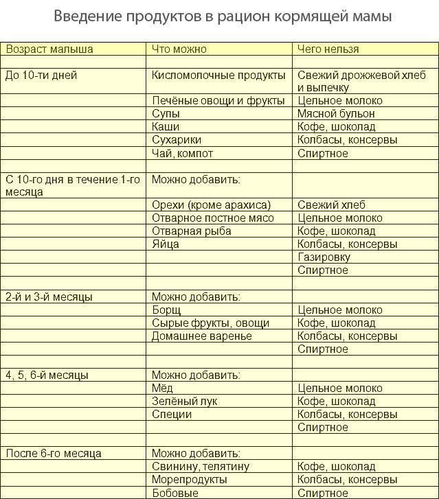 Картошка при грудном вскармливании: можно ли кормящей маме жареный картофель, пюре? | питание мамы | vpolozhenii.com