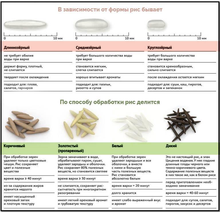 Рисовый отвар от поноса для ребенка: рецепт приготовления