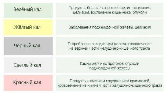 Изменение цвета кала при беременности