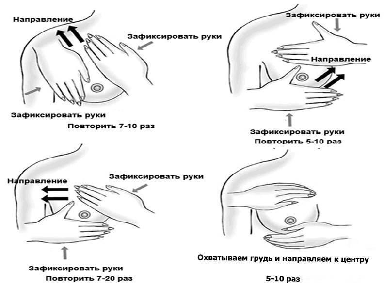 Мастит у кормящей матери: симптомы и лечение