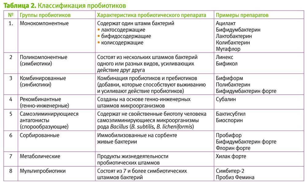 Антибиотики при дисбактериозе кишечника: правила применения и обзор препаратов