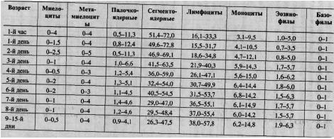 Норма лимфоцитов в крови у детей. таблица