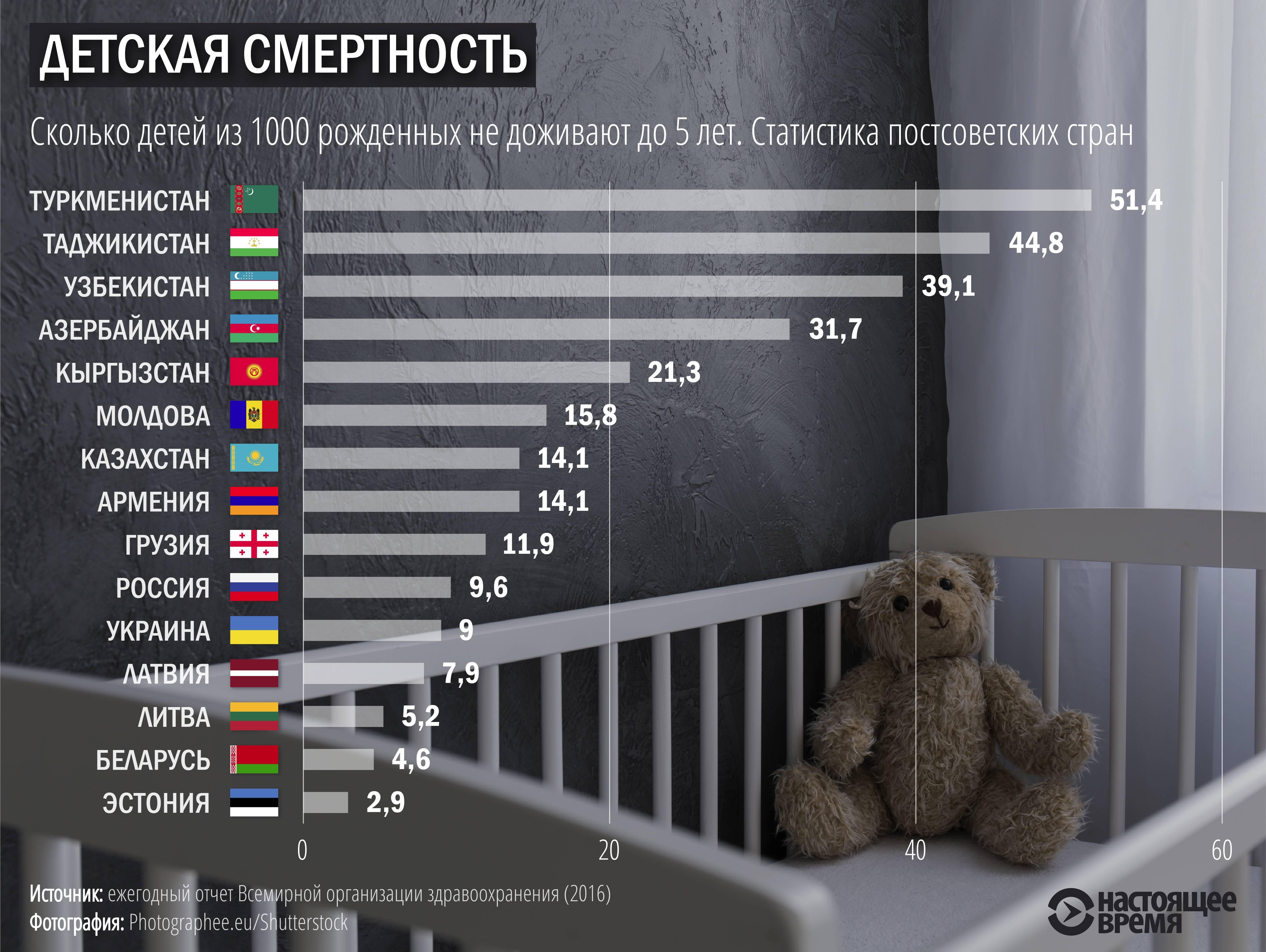 Материнская смертность в мире
