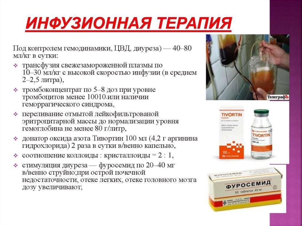 Препараты при плацентарной недостаточности