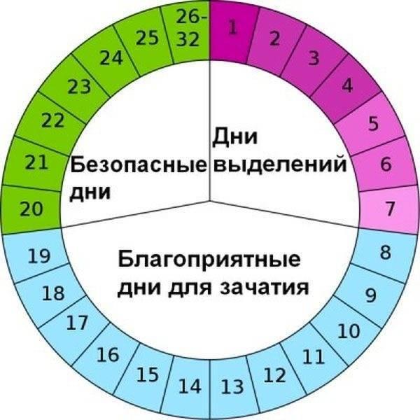Календарный метод предохранения от беременности | proaborty