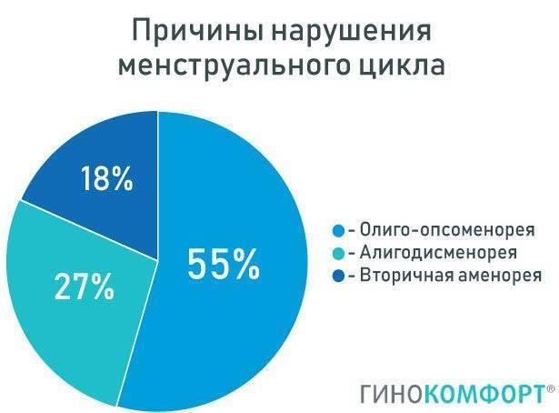 Задержка месячных из-за простуды: может ли такое быть / mama66.ru