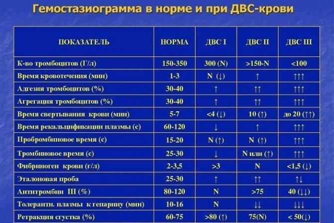 Анализ крови коагулограмма расшифровка у взрослых норма в таблице