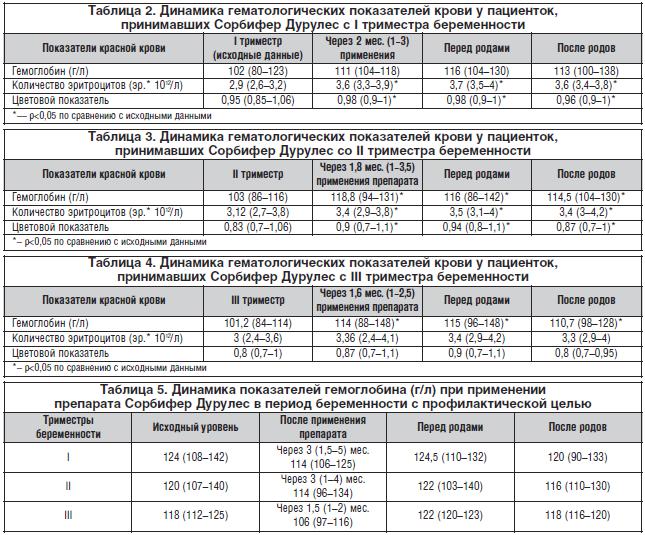 ✅ анализ крови на гликированный гемоглобин при беременности - денталюкс.su