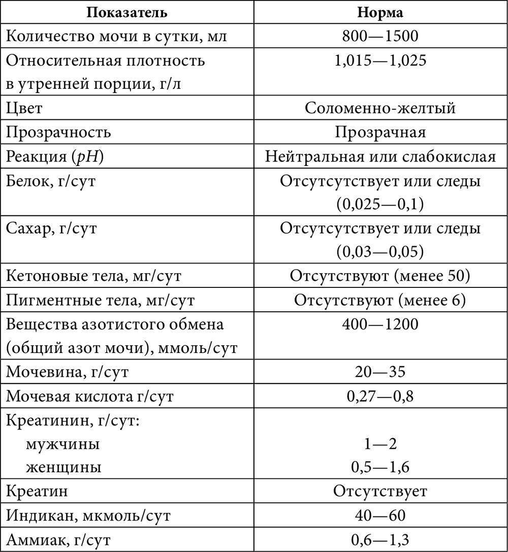 Соли в почках у ребенка - определение причины по результатам узи, диета при завышенных показателях