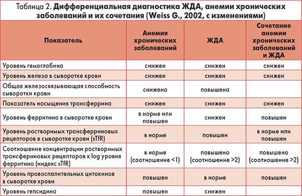 Заболевания крови: болезниm причины, симптомы, классификация, список