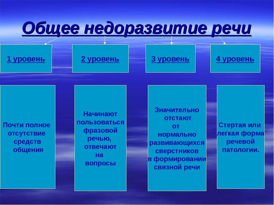 Онр 3 уровень: характеристика, причины, коррекция