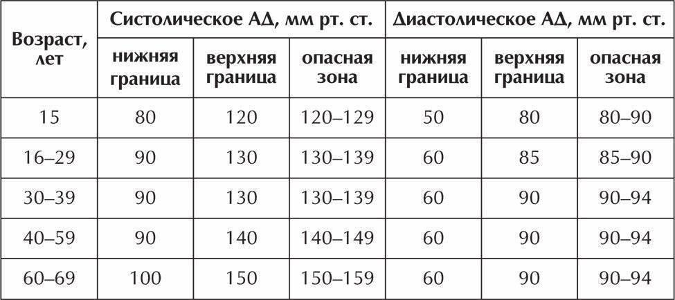 Давление у детей: норма, таблица