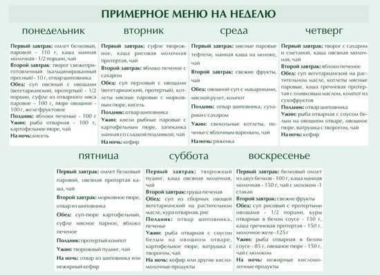 Диетический стол номер 3: примерное меню на неделю для ребенка, фрукты и прочие слабительные продукты для кишечника - rosmedportal.ru