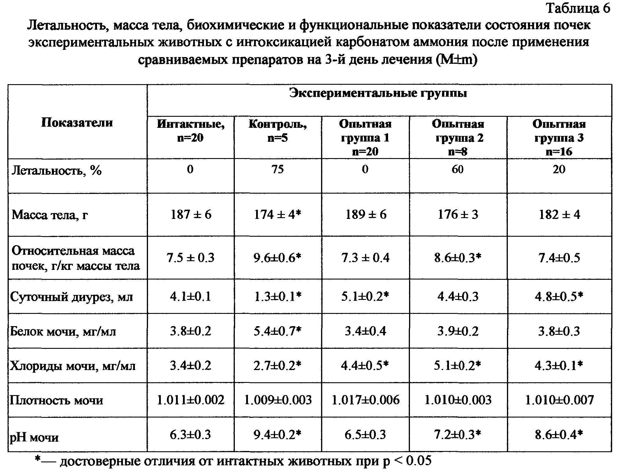 Норма суточного диуреза при беременности правила сбора и таблица и пример расчета