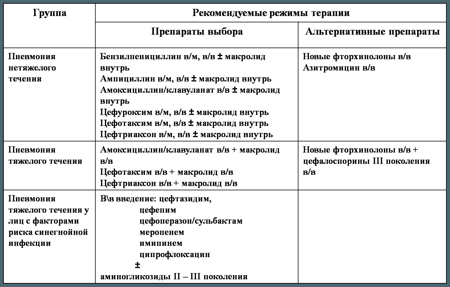 Как распознать бессимптомную пневмонию? | pnevmonya.ru