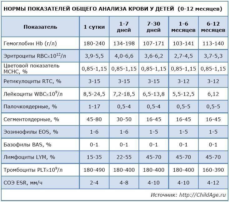 Норма лейкоцитов в крови у детей 1 года, до года, 2-10 лет