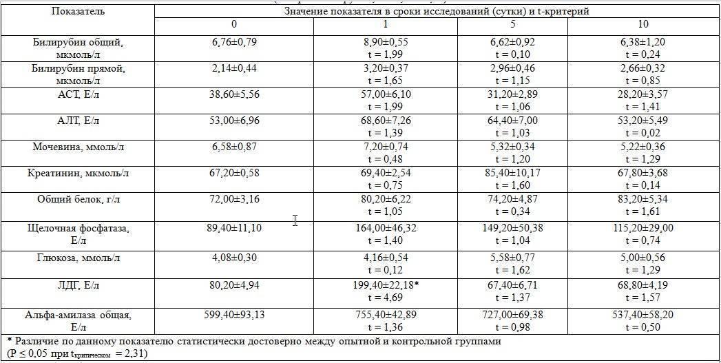 Щелочная фосфатаза повышена у ребенка 6 лет | tsitologiya.su