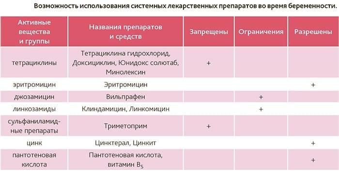 Лизобакт при беременности: особенности применения