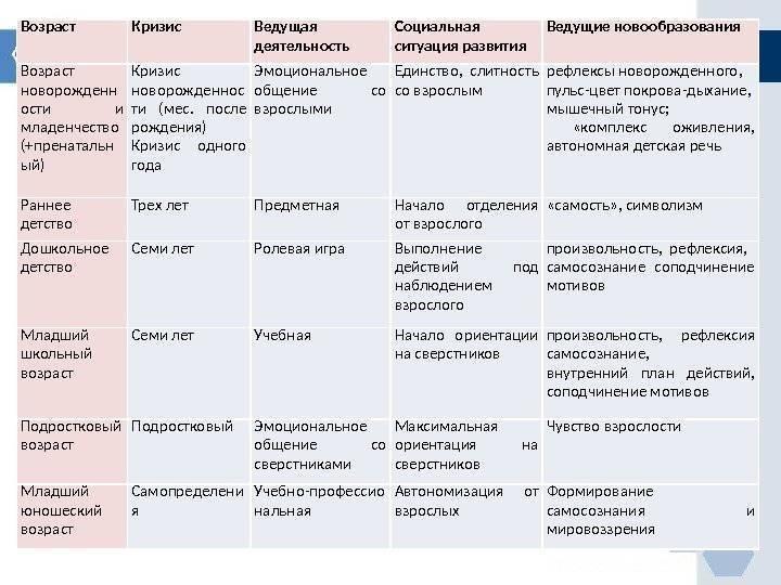 Возрастная периодизация по эльконину психического развития. таблица кратко, этапы в схемах, общая характеристика, принципы