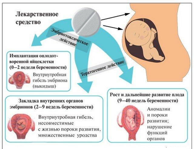 Беременность метипред: ???? вопросы гинекологии и советы по лечению