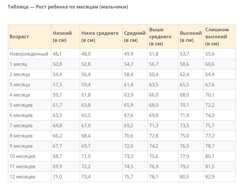 Вес и рост новорожденного ребенка: таблица, нормы набора, как измерить   физическое развитие   vpolozhenii.com