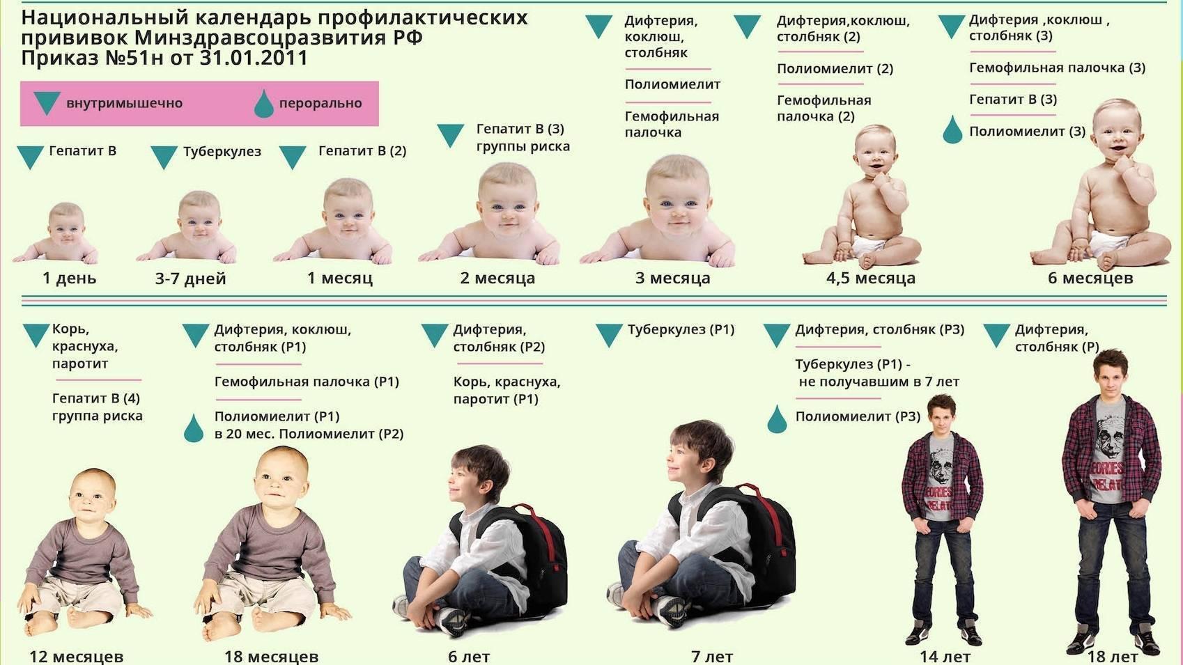 Прививка акдс, полиомиелит и гепатит вместе