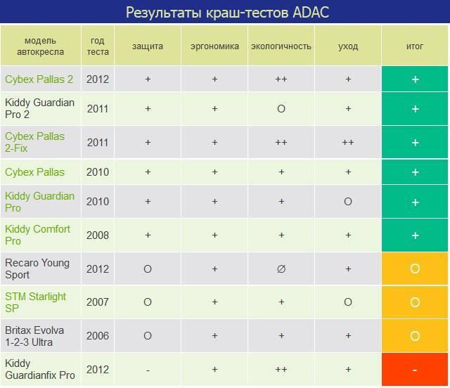 Топ-10 лучших детских автокресел по результатам краш-тестов. лучшие детские автокресла от 9 до 36 кг (группа 1/2/3): рейтинг по отзывам, цене и качеству