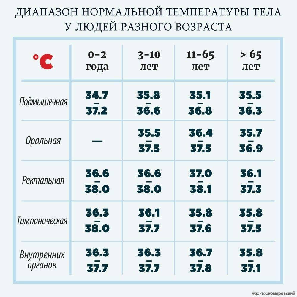 Температура у новорожденного ребенка (грудничка)