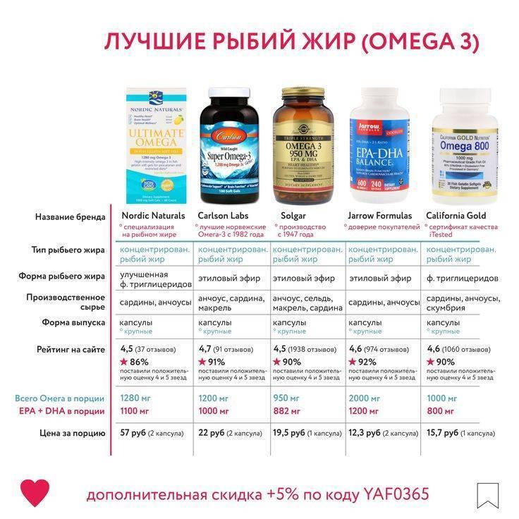 Комплексы витаминов с омега-3 — витамин и минерал